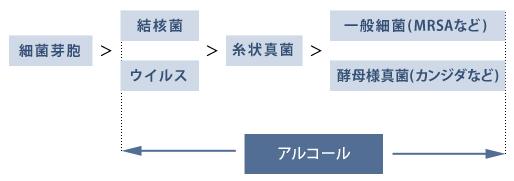エタノール消毒無効の菌 - white-family.or.jp