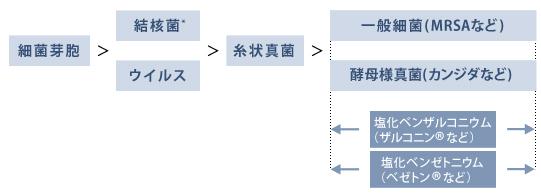健栄製薬   9.塩化ベンザルコニ...