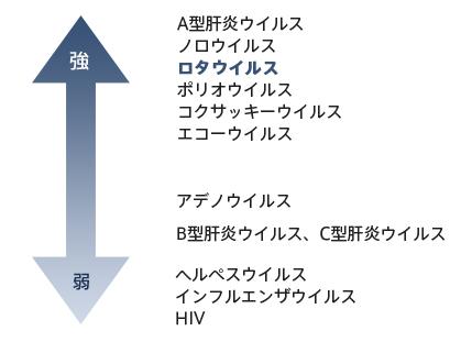 健栄製薬 | ノロウイルスにアルコールは有効か? |  …