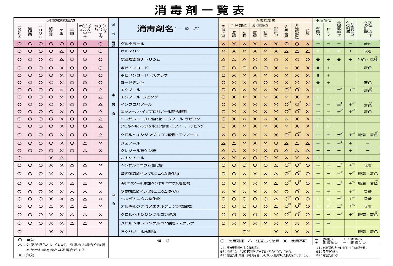消毒剤一覧表<br>(カード、A6サイズ)