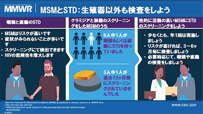 MSMとSTD:生殖器以外も検査をしよう