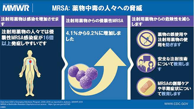 MRSA:薬物中毒の人々への脅威