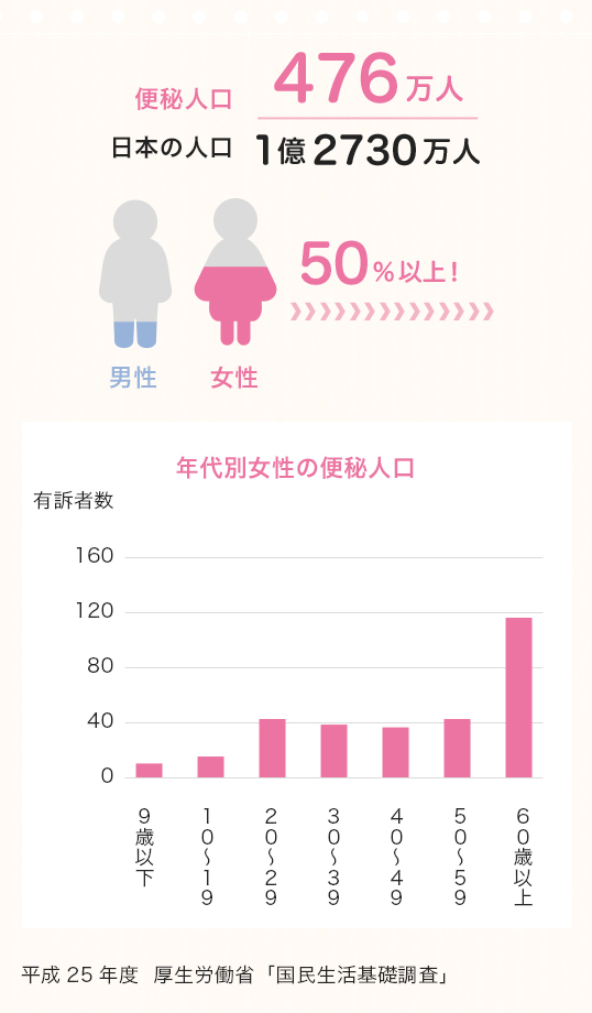 平成25年度 厚生労働省「国民生活基礎調査」より、日本の便秘人口のグラフ画像
