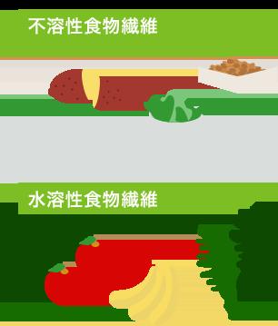不溶性食物繊維と水溶性食物繊維が含まれる食品画像