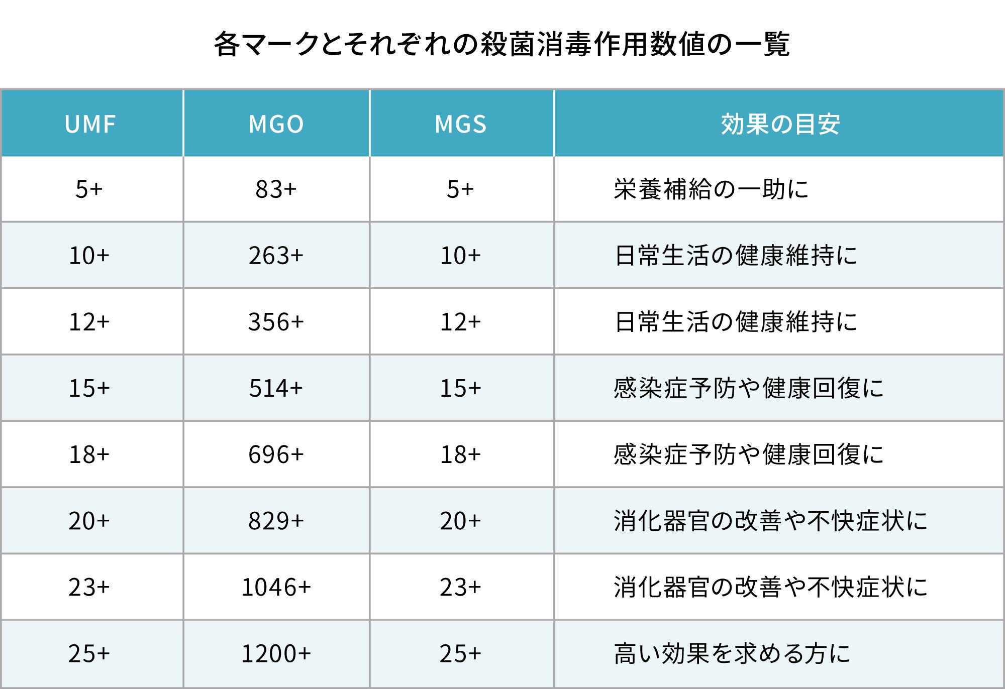 消毒作用数値の表