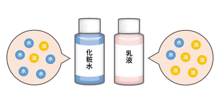 【医師監修】乾燥肌には乳液で保湿を!役割と選び方のポイントをご紹介